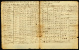 A Portage Bill of mens names, quality, time of Entry, Wages per Month & when Discharged...