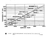 3600-RPM turbine-generators - semi-log chart max, KVA vs. service year.